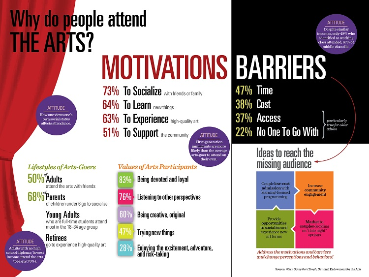 nea infographics why attend